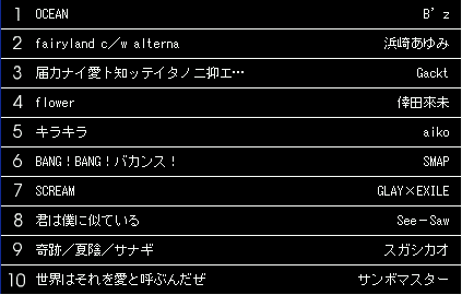 WEEKLYオリコンシングルCDランキング(05/08/17)