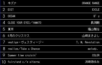 週間CD売上シングルランキング(05/08/31)